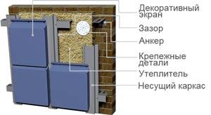 Монтаж фасадных кассет схема