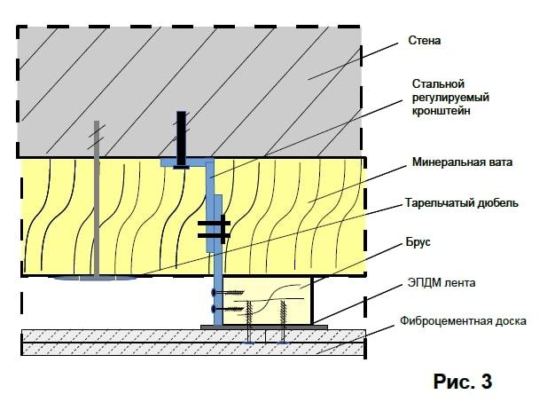 Монтаж фироцементного сайдинга рис.3