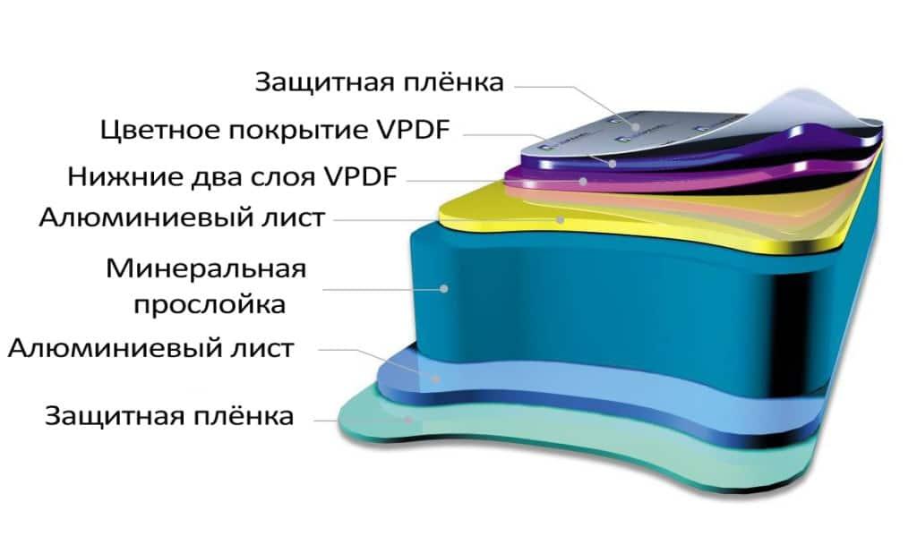 Алюминиевые композитные панели производство картинка